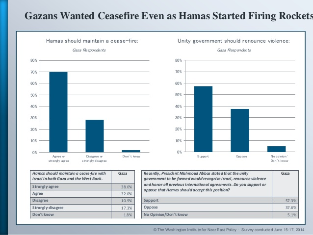 Gaza-public-rejects-hamas-wants-ceasefire-1-638
