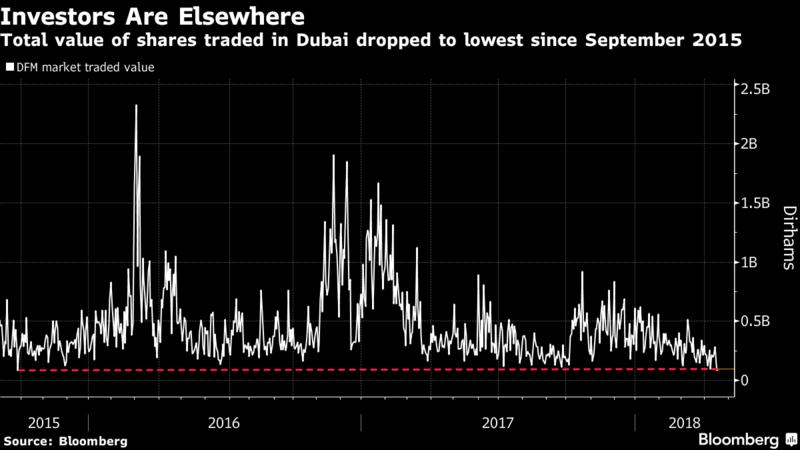 Saudi, Egypt Stocks Turn Mideast Stars as Dubai Gets Ignored - Egypt